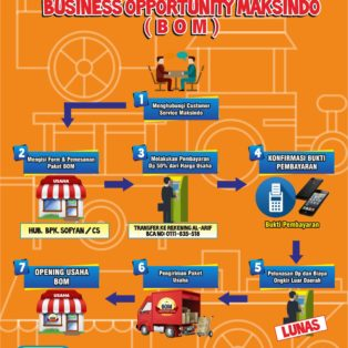 Program Bussines Opportunity Maksindo (BOM)